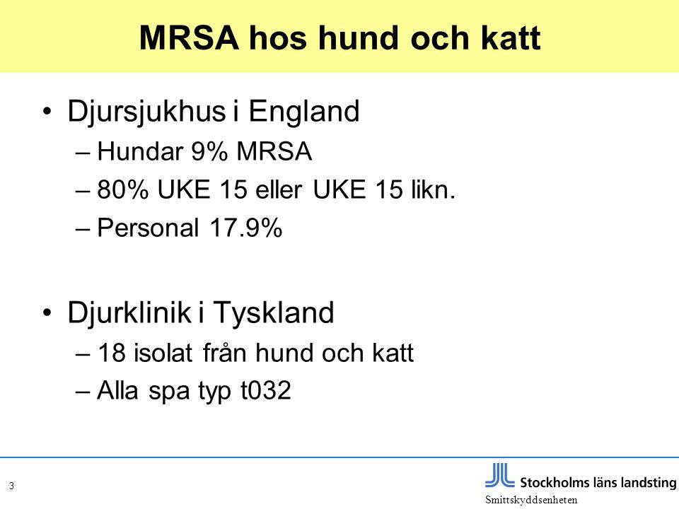 Smittskyddsenheten 3 MRSA hos hund och katt •Djursjukhus i England –Hundar 9% MRSA –80% UKE 15 eller UKE 15 likn. –Personal 17.9% •Djurklinik i Tyskla