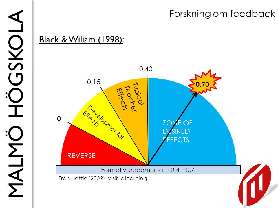 MALMÖ HÖGSKOLA Forskning om feedback Läxor = 0,29 REVERSE Developmental Effects Typical Teacher Effects ZONE OF DESIRED EFFECTS 0 0,15 0,40 0,29