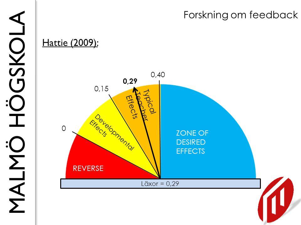 MALMÖ HÖGSKOLA Forskning om feedback Klasstorlek = 0,21 REVERSE Developmental Effects Typical Teacher Effects ZONE OF DESIRED EFFECTS 0 0,15 0,40 0,21