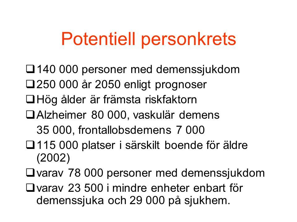 Potentiell personkrets  140 000 personer med demenssjukdom  250 000 år 2050 enligt prognoser  Hög ålder är främsta riskfaktorn  Alzheimer 80 000,