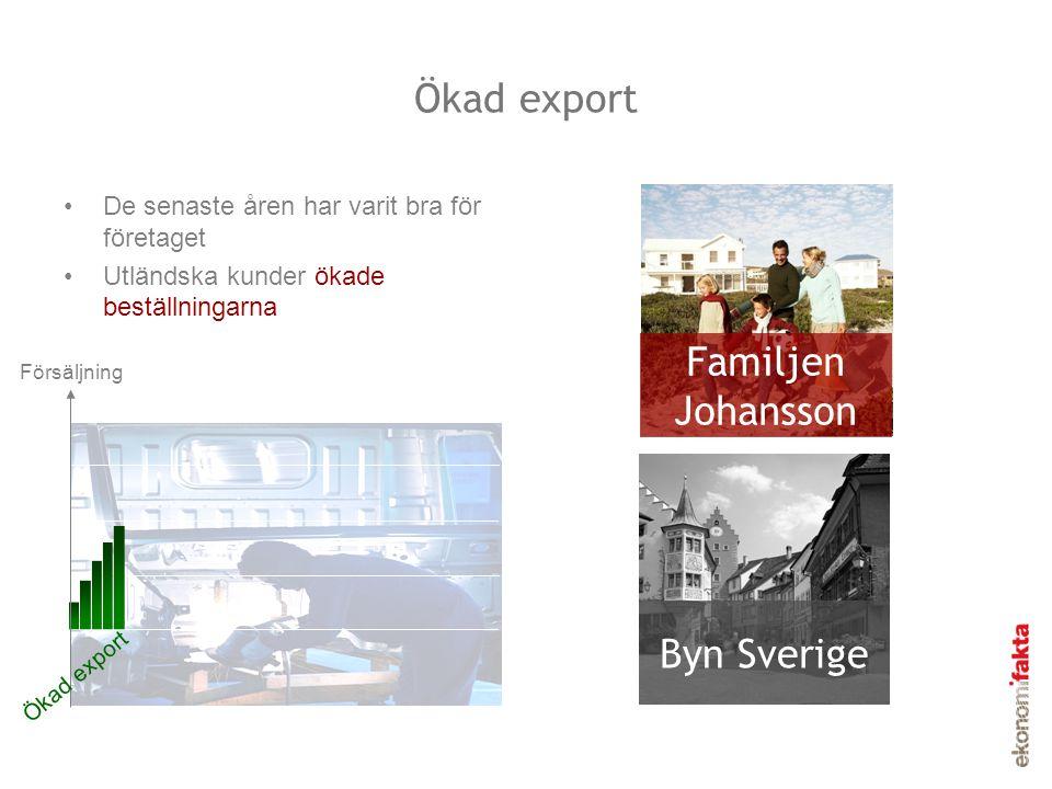 •De senaste åren har varit bra för företaget •Utländska kunder ökade beställningarna Ökad export Familjen Johansson Byn Sverige Ökad export Försäljnin