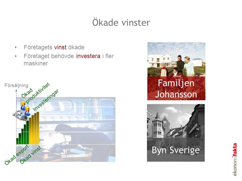 Ökade vinster •Företagets vinst ökade •Företaget behövde investera i fler maskiner Familjen Johansson Byn Sverige Försäljning Ökad export Ökad vinst Ö
