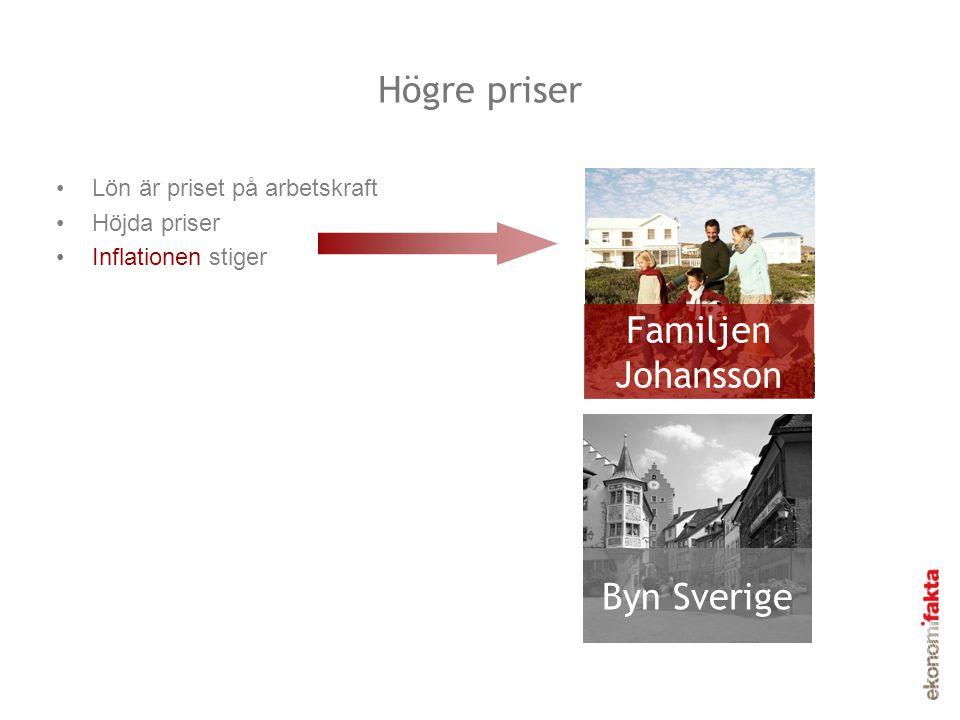 Högre priser •Lön är priset på arbetskraft •Höjda priser •Inflationen stiger Familjen Johansson Byn Sverige