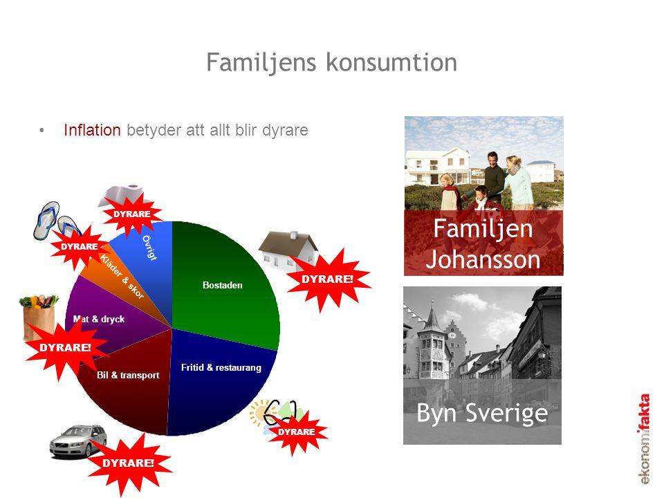 Familjens konsumtion •Inflation betyder att allt blir dyrare Familjen Johansson Byn Sverige Bostaden Fritid & restaurang Bil & transport Mat & dryck K