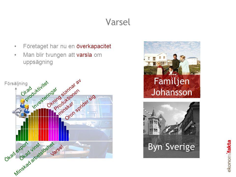 Varsel •Företaget har nu en överkapacitet •Man blir tvungen att varsla om uppsägning Familjen Johansson Byn Sverige Försäljning Ökad export Ökad vinst