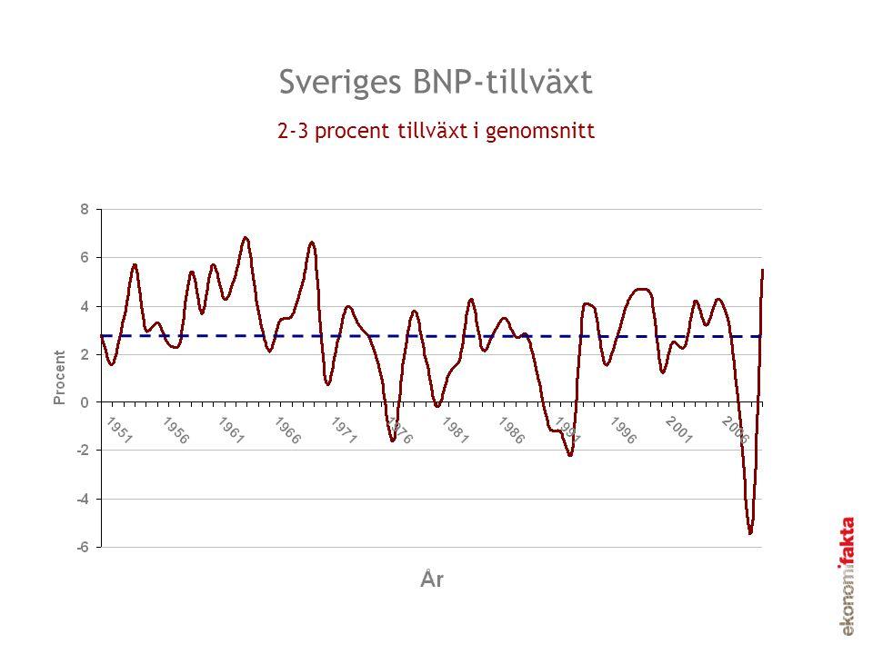 Sveriges BNP-tillväxt 2-3 procent tillväxt i genomsnitt