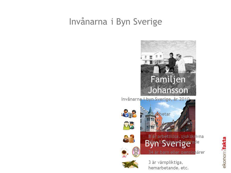 Invånarna i Byn Sverige Familjen Johansson Byn Sverige 6 studerar 8 är arbetslösa, sjukskrivna eller förtidspensionerade 49 arbetar 34 är barn eller p