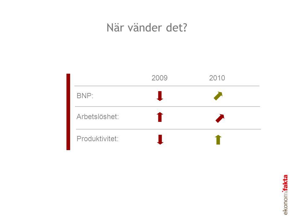 När vänder det? 20092010 BNP: Arbetslöshet: Produktivitet: