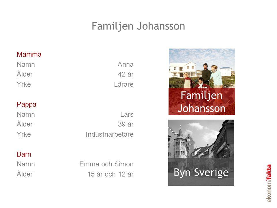 Familjen Johansson Mamma NamnAnna Ålder42 år YrkeLärare Pappa NamnLars Ålder39 år YrkeIndustriarbetare Barn NamnEmma och Simon Ålder15 år och 12 år Fa
