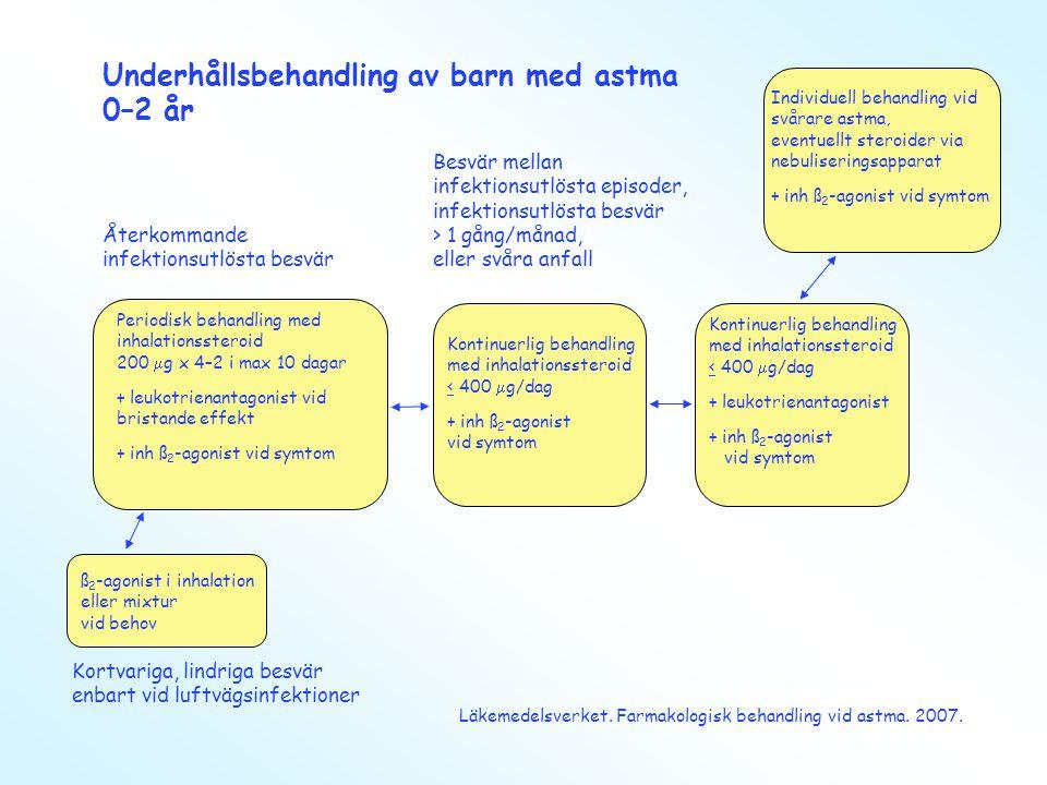 Underhållsbehandling av barn med astma 0–2 år Besvär mellan infektionsutlösta episoder, infektionsutlösta besvär > 1 gång/månad, eller svåra anfall Åt