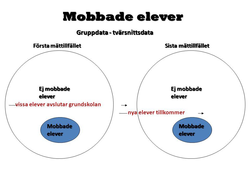 Första mättillfället Sista mättillfället MobbadeeleverMobbadeelever Mobbade elever Gruppdata - tvärsnittsdata nya elever tillkommer Ej mobbade elever