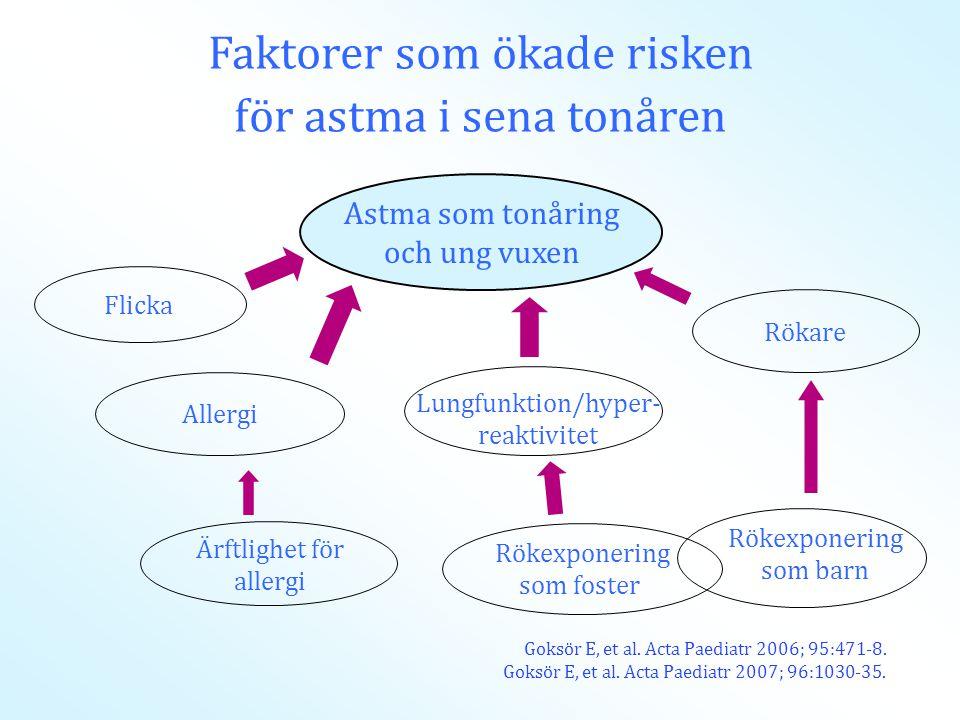 Goksör E, et al. Acta Paediatr 2006; 95:471-8. Goksör E, et al. Acta Paediatr 2007; 96:1030-35. Allergi Rökare Lungfunktion/hyper- reaktivitet Rökexpo