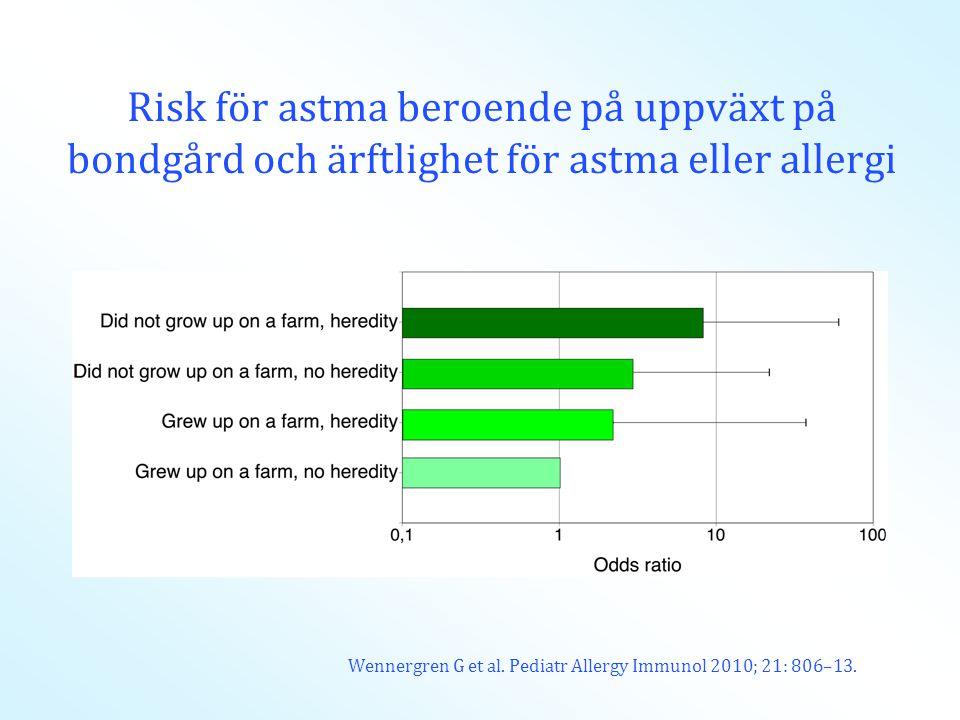 Risk för astma beroende på uppväxt på bondgård och ärftlighet för astma eller allergi Wennergren G et al. Pediatr Allergy Immunol 2010; 21: 806–13.