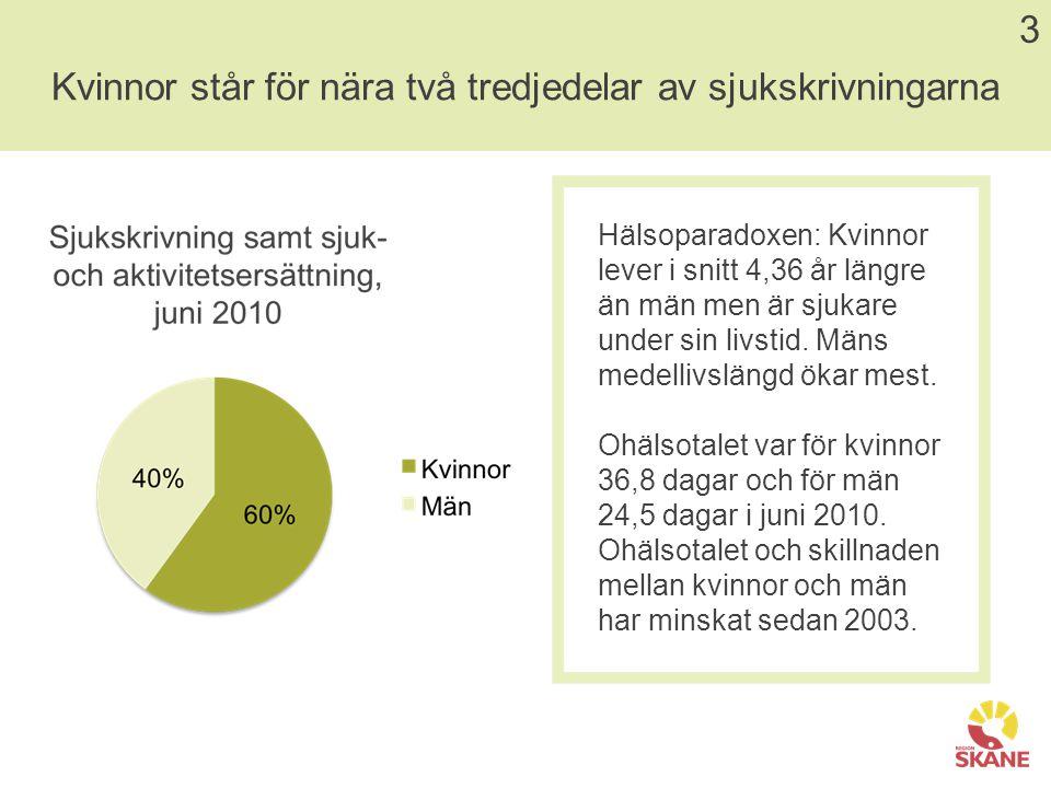 Lokal sjukskrivningsstatistik 4