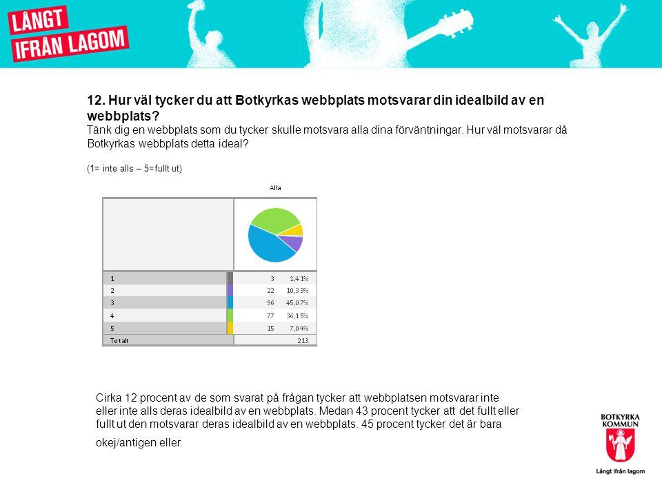 12.Hur väl tycker du att Botkyrkas webbplats motsvarar din idealbild av en webbplats.