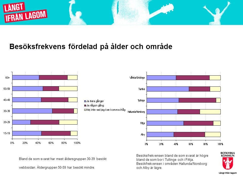 Besöksfrekvens fördelad på ålder och område Bland de som svarat har mest åldersgruppen 30-39 besökt webbsidan.