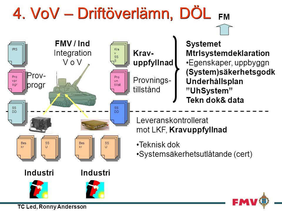 TC Led, Ronny Andersson 3. Anskaffning - konstruktion SS DD IRS VÅ Systemspecifikationer, SSDD, IRS Verifieringsspecifikationer Verksamhetsåtagande •K