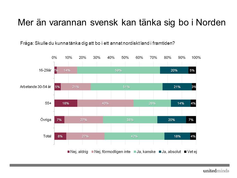 Mer än varannan svensk kan tänka sig bo i Norden Fråga: Skulle du kunna tänka dig att bo i ett annat nordiskt land i framtiden?