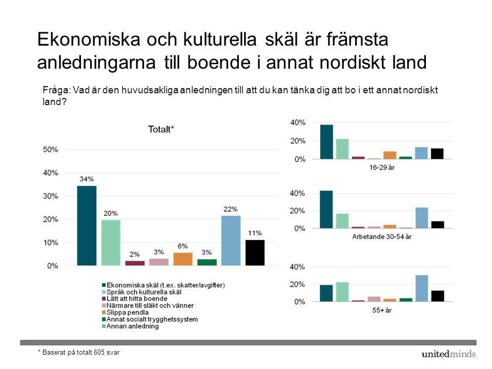 Ekonomiska och kulturella skäl är främsta anledningarna till boende i annat nordiskt land Fråga: Vad är den huvudsakliga anledningen till att du kan tänka dig att bo i ett annat nordiskt land.