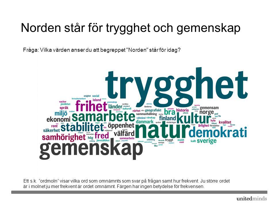 Norden står för trygghet och gemenskap Fråga: Vilka värden anser du att begreppet Norden står för idag.