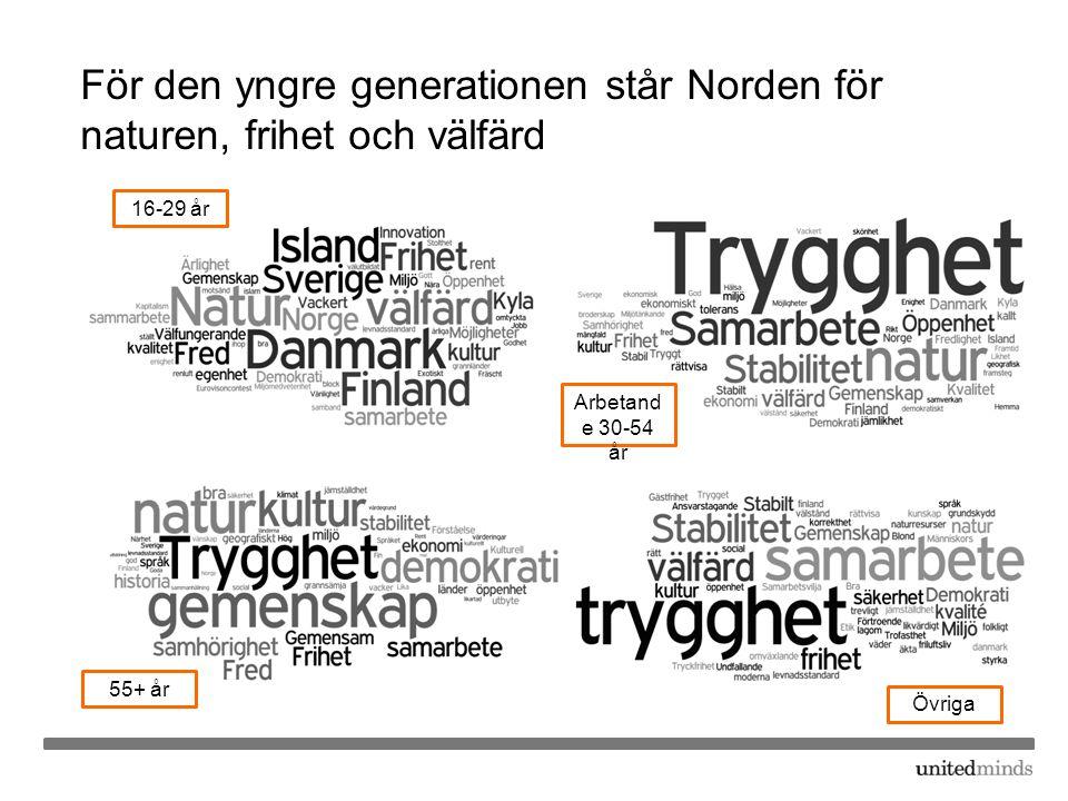 För den yngre generationen står Norden för naturen, frihet och välfärd 16-29 år Arbetand e 30-54 år 55+ år Övriga