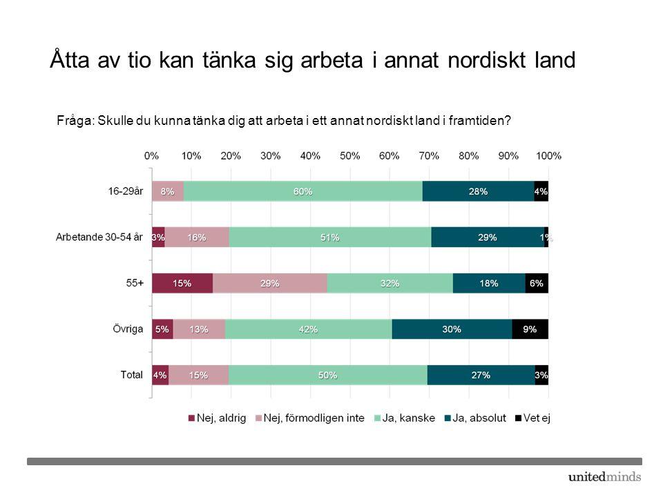 Åtta av tio kan tänka sig arbeta i annat nordiskt land Fråga: Skulle du kunna tänka dig att arbeta i ett annat nordiskt land i framtiden?