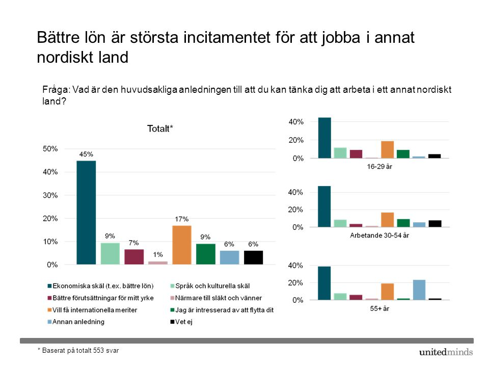 Bättre lön är största incitamentet för att jobba i annat nordiskt land Fråga: Vad är den huvudsakliga anledningen till att du kan tänka dig att arbeta i ett annat nordiskt land.