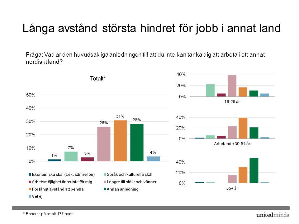Långa avstånd största hindret för jobb i annat land Fråga: Vad är den huvudsakliga anledningen till att du inte kan tänka dig att arbeta i ett annat nordiskt land.