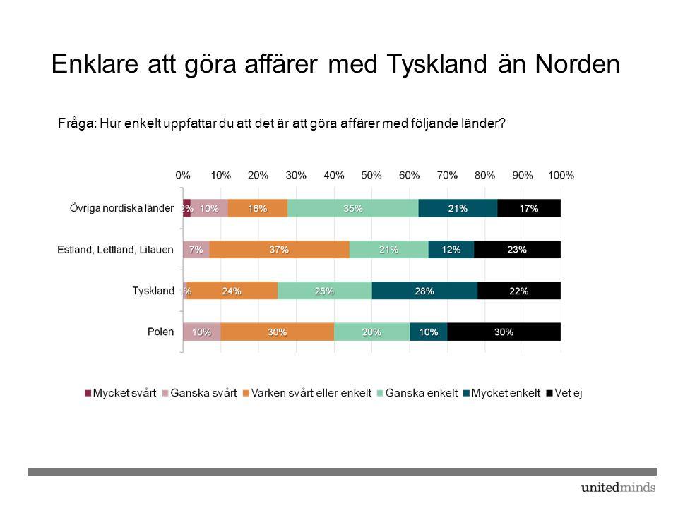 Enklare att göra affärer med Tyskland än Norden Fråga: Hur enkelt uppfattar du att det är att göra affärer med följande länder?