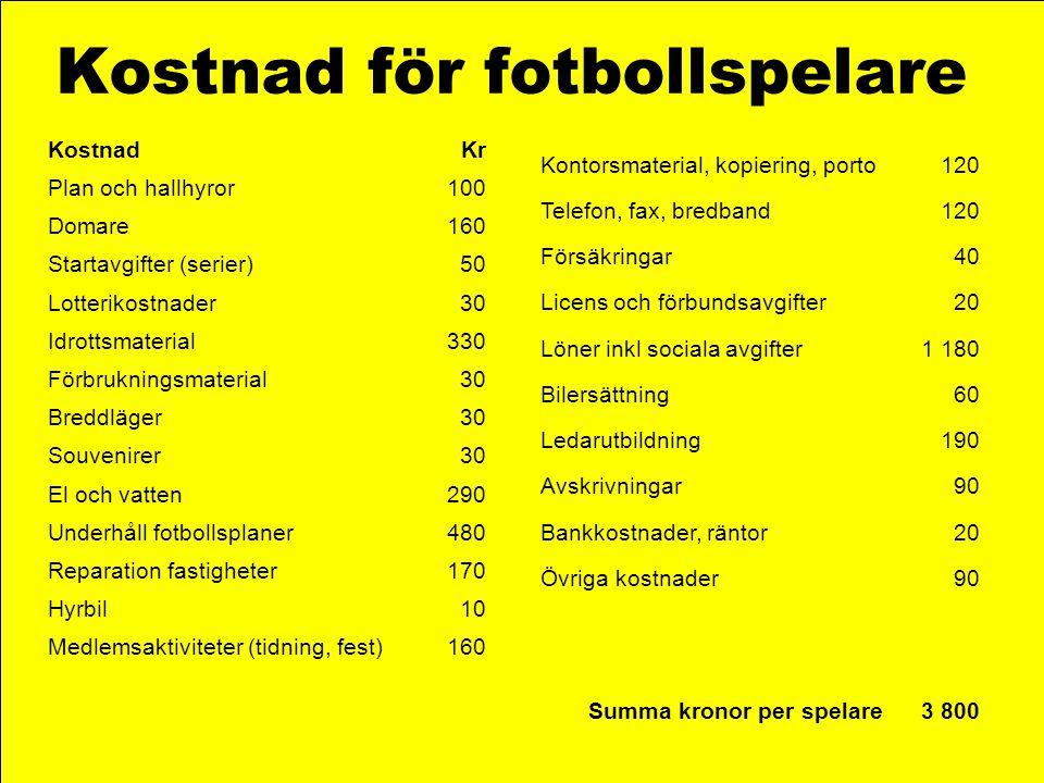 Kostnad för fotbollspelare KostnadKr Plan och hallhyror100 Domare160 Startavgifter (serier)50 Lotterikostnader30 Idrottsmaterial330 Förbrukningsmateri