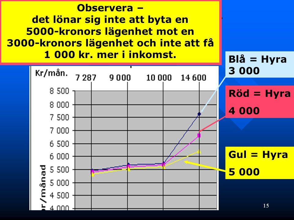 15 Kvar i handen - graf Blå = Hyra 3 000 Röd = Hyra 4 000 Gul = Hyra 5 000 Observera – det lönar sig inte att byta en 5000-kronors lägenhet mot en 300