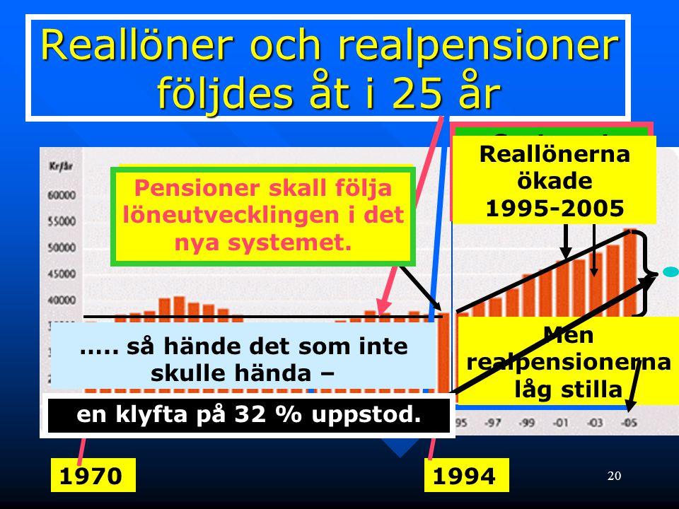 20 19701994 Ingen reallöne- utveckling på 25 år 1970-1994 Reallöner och realpensioner följdes åt i 25 år Men realpensionerna låg stilla Systemet start