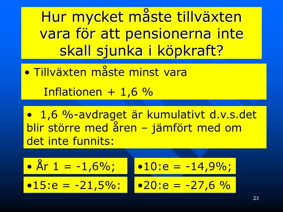 23 Hur mycket måste tillväxten vara för att pensionerna inte skall sjunka i köpkraft? • Tillväxten måste minst vara Inflationen + 1,6 % • 1,6 %-avdrag