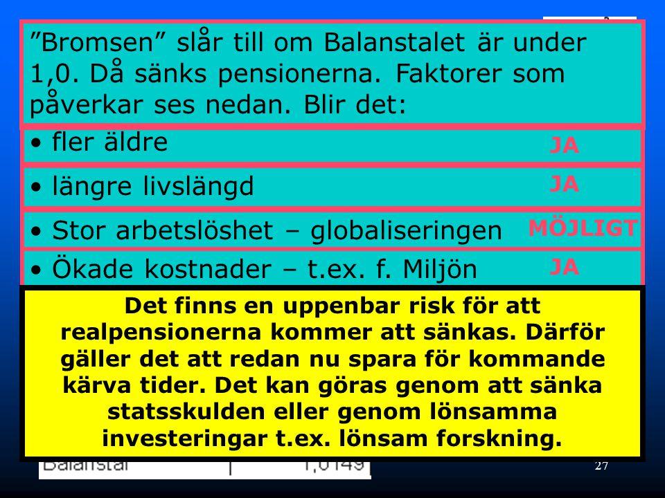 27 Men bromsen – vad är det? Tillgångarna är 1,5 % större än skulderna • längre livslängd • Stor arbetslöshet – globaliseringen • Ökade kostnader – t.