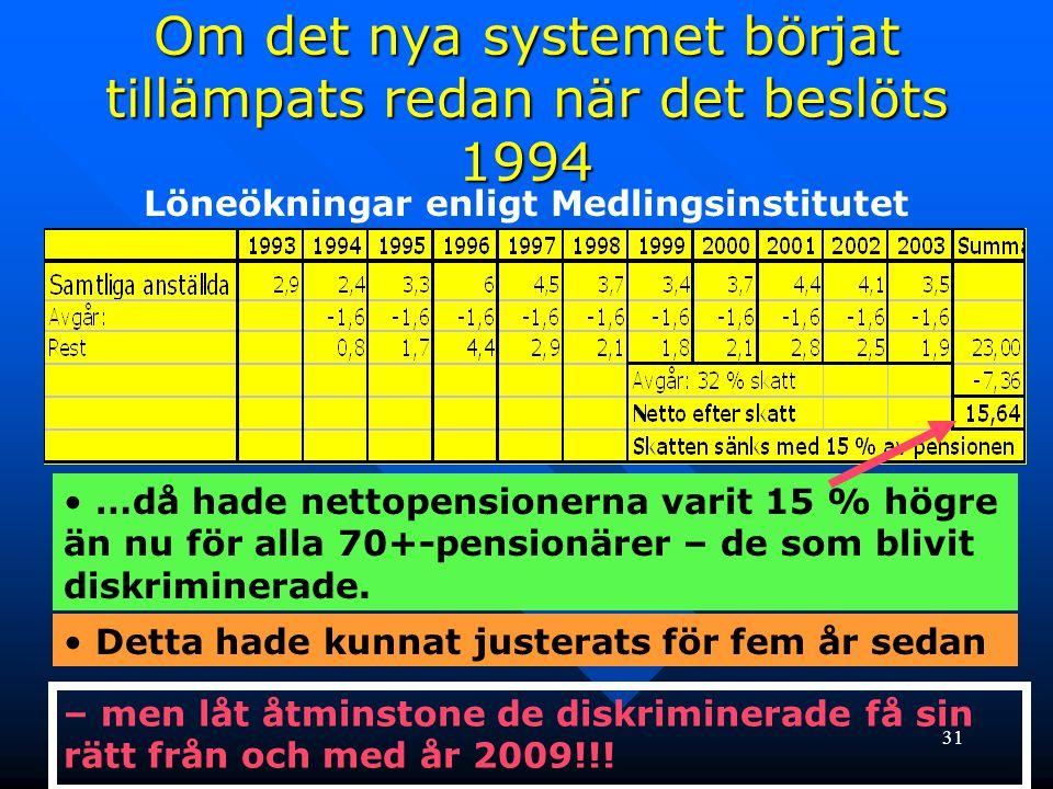 31 Om det nya systemet börjat tillämpats redan när det beslöts 1994 Löneökningar enligt Medlingsinstitutet • …då hade nettopensionerna varit 15 % högr