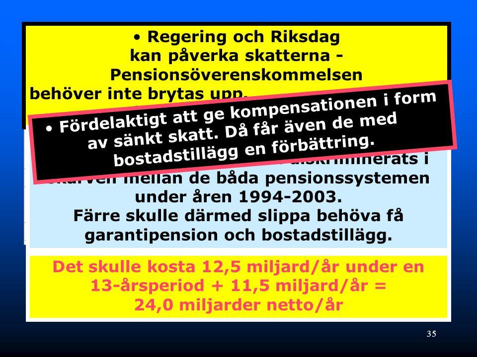 35 Skäl att sammanlagt kräva • Regering och Riksdag kan påverka skatterna - Pensionsöverenskommelsen behöver inte brytas upp. Ingen fondavsättning beh