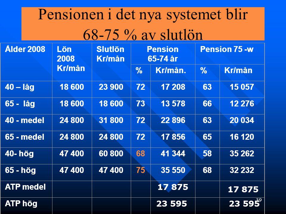 39 Ålder 2008Lön 2008 Kr/mån Slutlön Kr/mån Pension 65-74 år Pension 75 -w %Kr/mån.%Kr/mån 40 – låg18 60023 9007217 2086315 057 65 - låg18 600 7313 57
