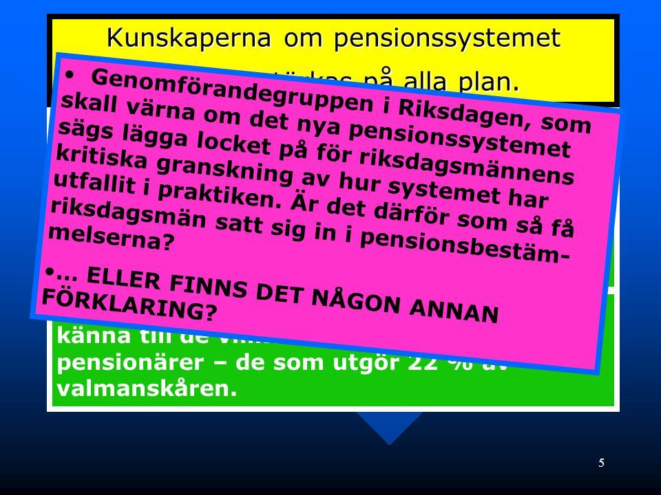 5 Kunskaperna om pensionssystemet behöver stärkas på alla plan. • Hos pensionärerna så att de förstår vad som händer och vilka politiker som för deras