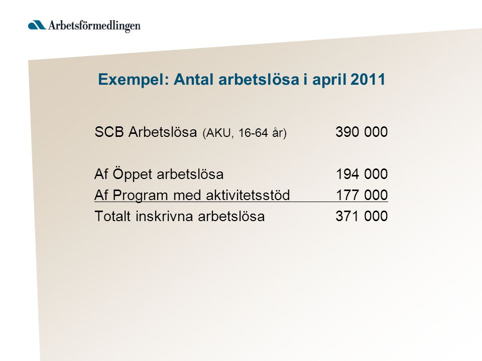 Exempel: Antal arbetslösa i april 2011 SCB Arbetslösa (AKU, 16-64 år) 390 000 Af Öppet arbetslösa 194 000 Af Program med aktivitetsstöd177 000 Totalt inskrivna arbetslösa371 000