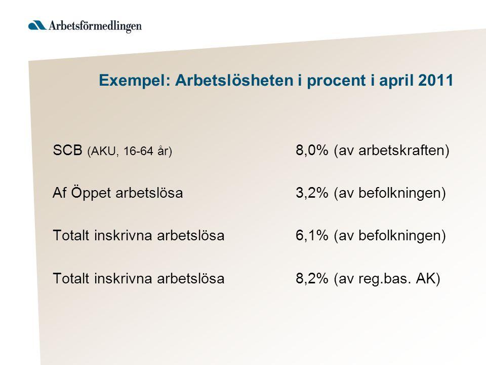 Exempel: Arbetslösheten i procent i april 2011 SCB (AKU, 16-64 år) 8,0% (av arbetskraften) Af Öppet arbetslösa3,2% (av befolkningen) Totalt inskrivna arbetslösa6,1% (av befolkningen) Totalt inskrivna arbetslösa8,2% (av reg.bas.