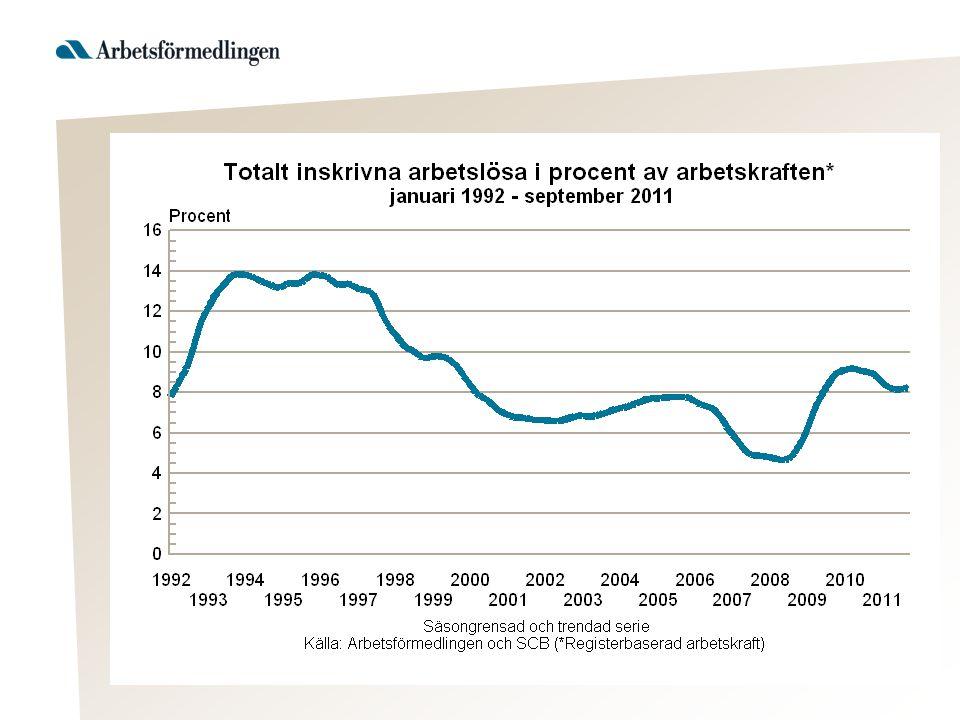 Några viktiga skillnader mellan AKU och Arbetsförmedlingens statistik •Alla arbetslösa är inte inskrivna på Arbetsförmedlingens (gäller t.ex många av dem som studerar och är arbetslösa).