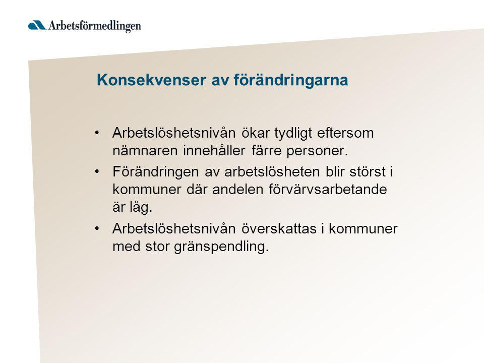 Exempel på förändrad arbetslöshetsnivå •Totalt inskrivna arbetslösa ökar i riket från 6,2 procent (relaterat till befolkningen) till 8,1 procent (registerbaserad AK), september 2011.