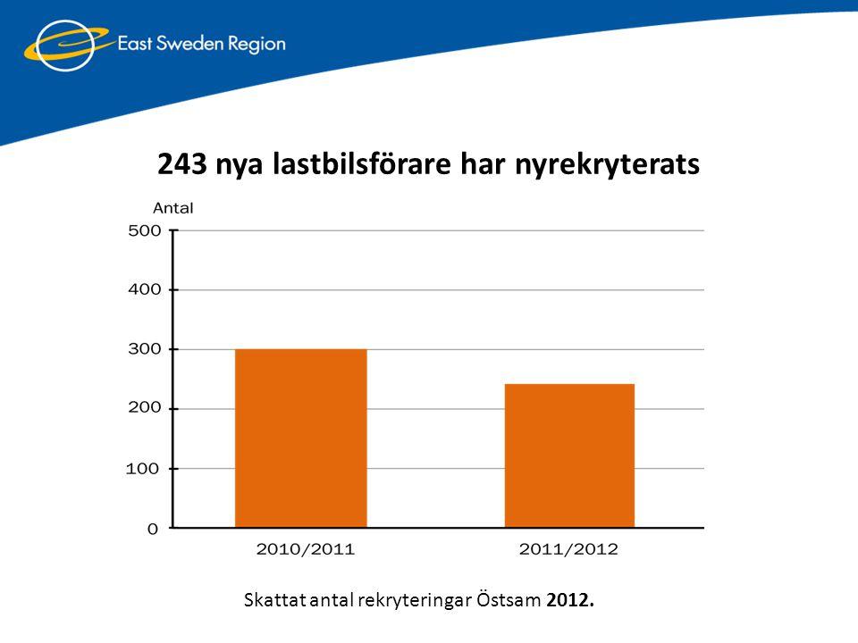 243 nya lastbilsförare har nyrekryterats Skattat antal rekryteringar Östsam 2012.