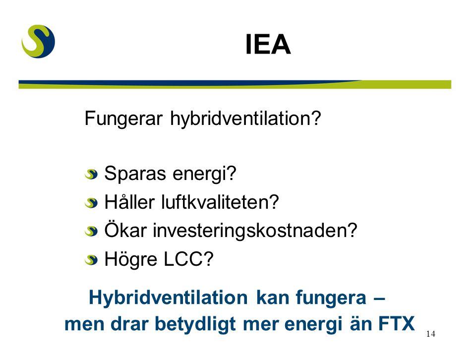 14 IEA Fungerar hybridventilation.Sparas energi. Håller luftkvaliteten.