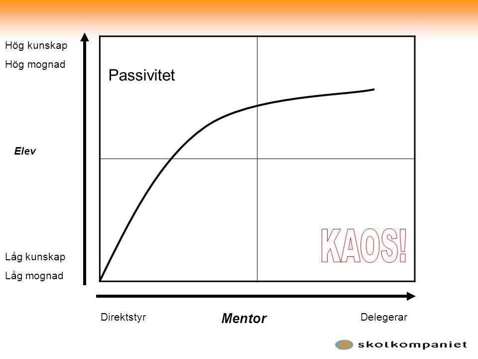 Låg kunskap Låg mognad Hög kunskap Hög mognad Elev DirektstyrDelegerar Mentor Passivitet