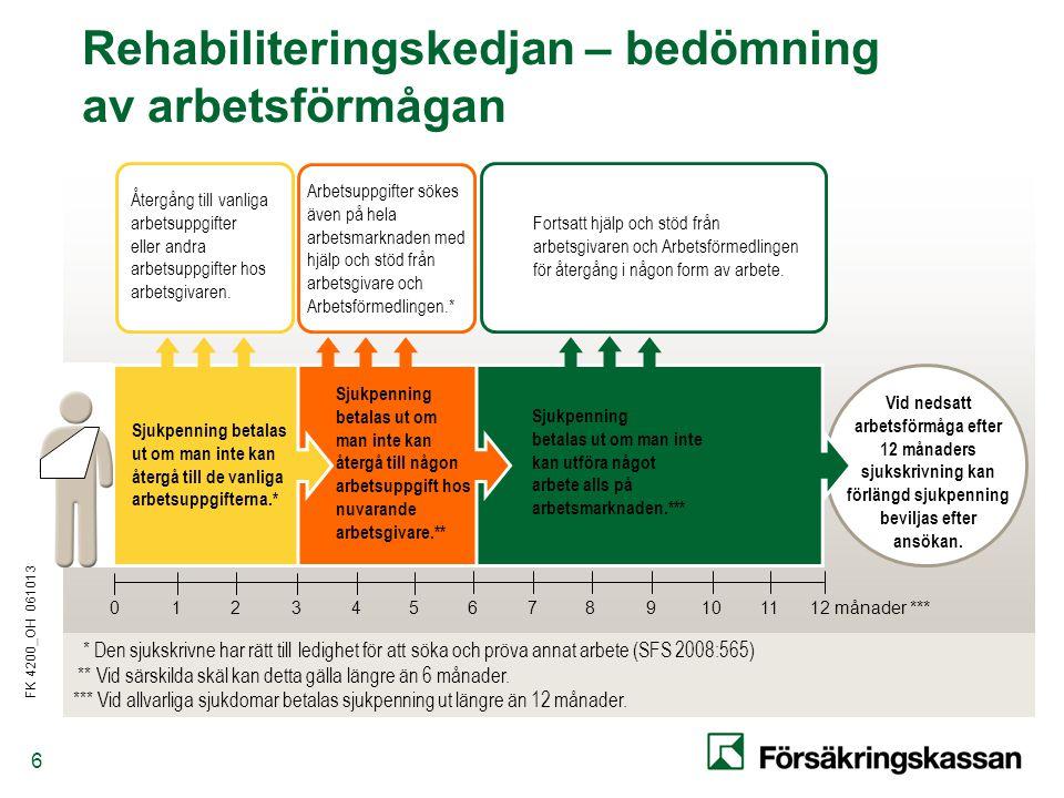 FK 4200_OH 061013 6 Rehabiliteringskedjan – bedömning av arbetsförmågan Vid nedsatt arbetsförmåga efter 12 månaders sjukskrivning kan förlängd sjukpenning beviljas efter ansökan.