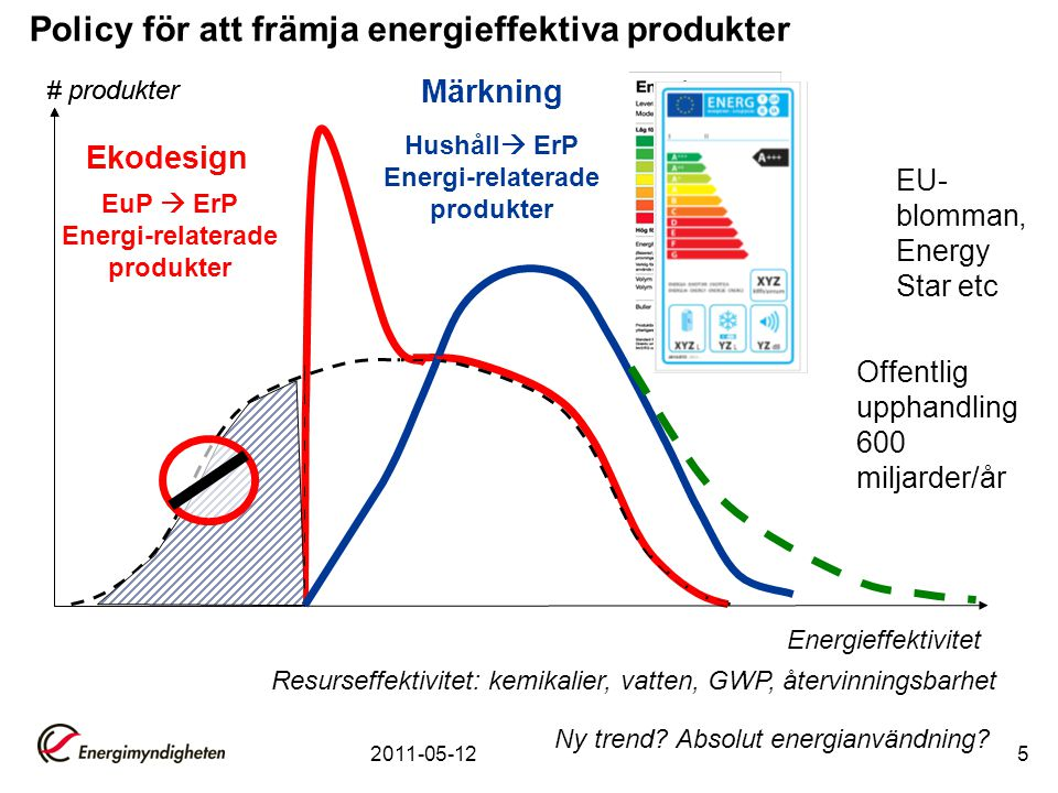 2011-05-125 # produkter Energieffektivitet Ekodesign # produkter Ny trend? Absolut energianvändning? Märkning Resurseffektivitet: kemikalier, vatten,