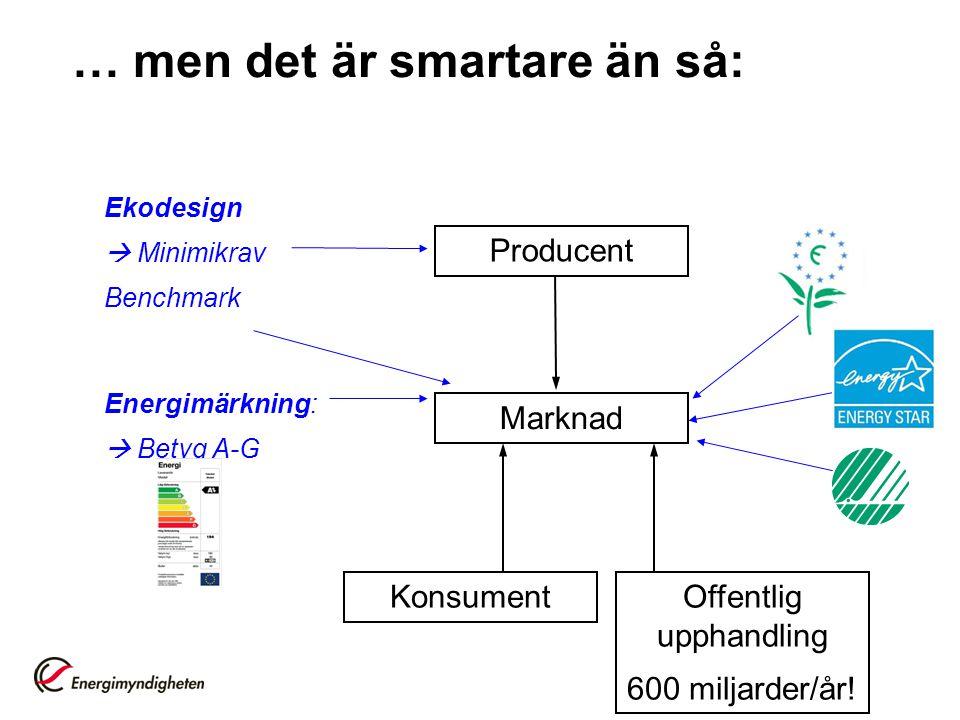 … men det är smartare än så: Producent Marknad Konsument Ekodesign  Minimikrav Benchmark Energimärkning:  Betyg A-G Offentlig upphandling 600 miljar