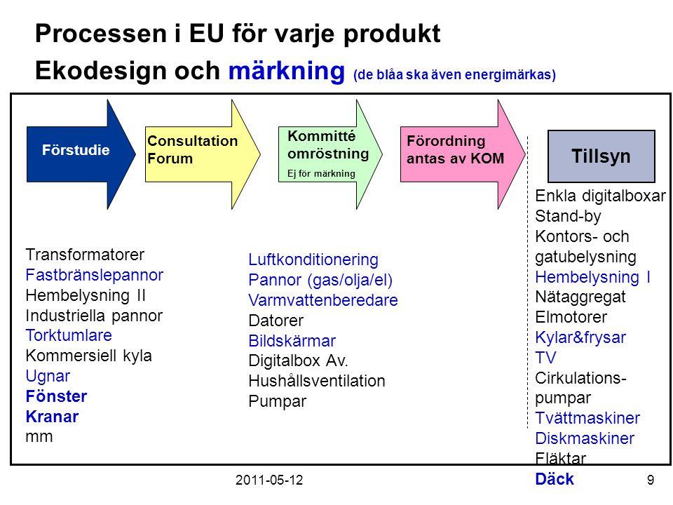 2011-05-129 Processen i EU för varje produkt Ekodesign och märkning (de blåa ska även energimärkas) Förstudie Consultation Forum Kommitté omröstning E