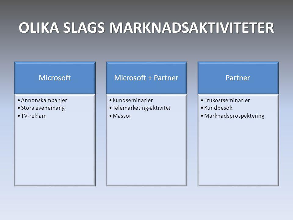 OLIKA SLAGS MARKNADSAKTIVITETER Microsoft •Annonskampanjer •Stora evenemang •TV-reklam Microsoft + Partner •Kundseminarier •Telemarketing-aktivitet •M